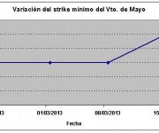 Eurostoxx strike mínimo mayo 130315