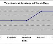 Eurostoxx strike mínimo mayo 130322