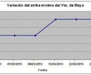Eurostoxx strike mínimo mayo 130329