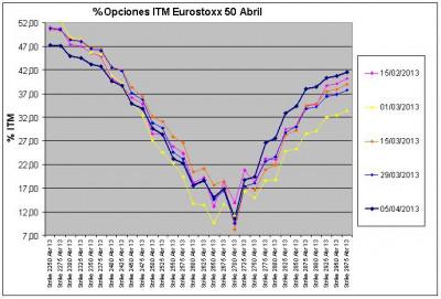 Eurostoxx Vencimiento abril 2013_04_05