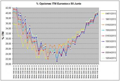 Eurostoxx Vencimiento junio 2013_04_12