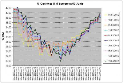 Eurostoxx Vencimiento junio 2013_04_19