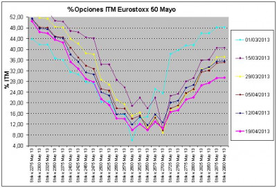 Eurostoxx Vencimiento mayo 2013_04_19