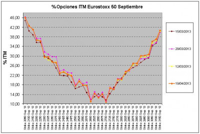 Eurostoxx Vencimiento septiembre 2013_04_19