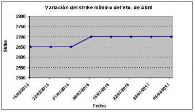 Eurostoxx strike mínimo abril 130405