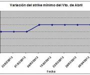 Eurostoxx strike mínimo abril 130412