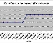 Eurostoxx strike mínimo junio 130405