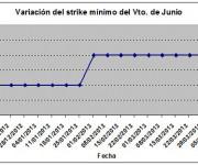 Eurostoxx strike mínimo junio 130412