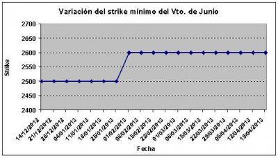 Eurostoxx strike mínimo junio 130419