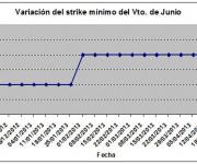 Eurostoxx strike mínimo junio 130426