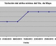 Eurostoxx strike mínimo mayo 130405
