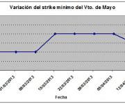 Eurostoxx strike mínimo mayo 130412