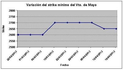 Eurostoxx strike mínimo mayo 130419