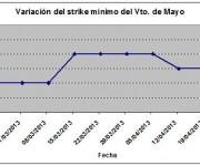 Eurostoxx strike mínimo mayo 130426