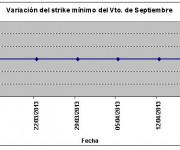 Eurostoxx strike mínimo septiembre 130419