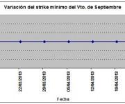 Eurostoxx strike mínimo septiembre 130426