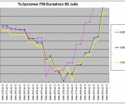 Eurostoxx Vencimiento julio 2013_05_17
