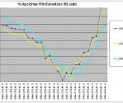 Eurostoxx Vencimiento julio 2013_05_24
