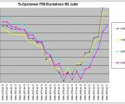 Eurostoxx Vencimiento julio 2013_05_31