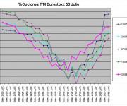 Eurostoxx Vencimiento julio 2013_06_28
