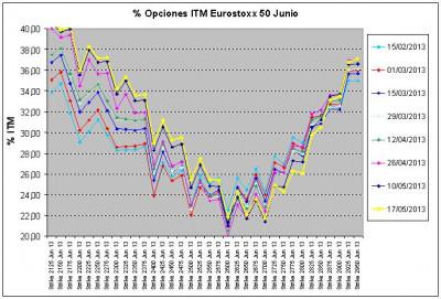 Eurostoxx Vencimiento junio 2013_05_17