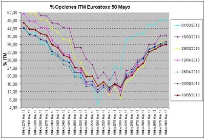 Eurostoxx Vencimiento mayo 2013_05_10