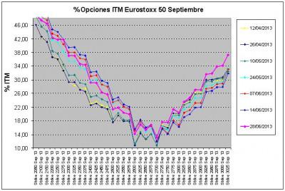 Eurostoxx Vencimiento septiembre 2013_06_28