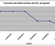 Eurostoxx strike mínimo agosto 130628