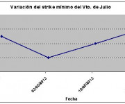 Eurostoxx strike mínimo julio 130517