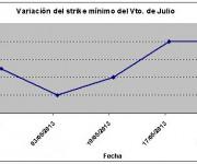 Eurostoxx strike mínimo julio 130524