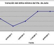 Eurostoxx strike mínimo julio 130531