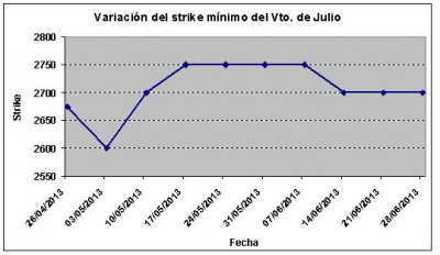 Eurostoxx strike mínimo julio 130628
