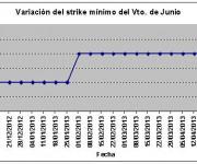 Eurostoxx strike mínimo junio 130503