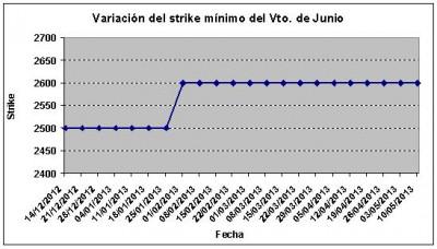 Eurostoxx strike mínimo junio 130510