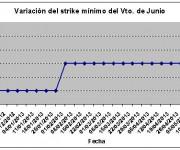 Eurostoxx strike mínimo junio 130517
