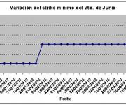 Eurostoxx strike mínimo junio 130524