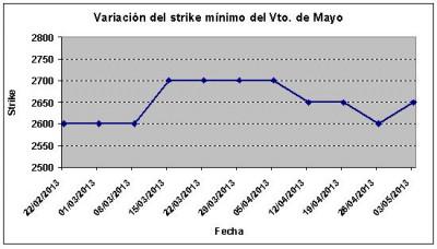 Eurostoxx strike mínimo mayo 130503