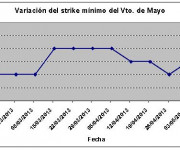Eurostoxx strike mínimo mayo 130510