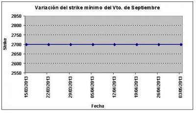 Eurostoxx strike mínimo septiembre 130503
