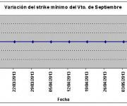 Eurostoxx strike mínimo septiembre 130510