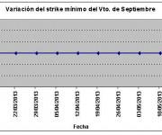 Eurostoxx strike mínimo septiembre 130517