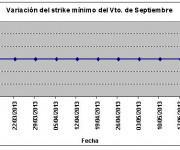 Eurostoxx strike mínimo septiembre 130524