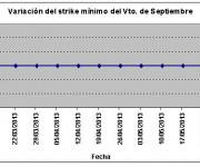Eurostoxx strike mínimo septiembre 130531