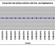 Eurostoxx strike mínimo septiembre 130628
