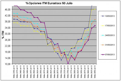 Eurostoxx Vencimiento julio 2013_06_07