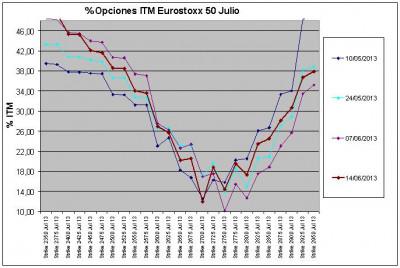 Eurostoxx Vencimiento julio 2013_06_14