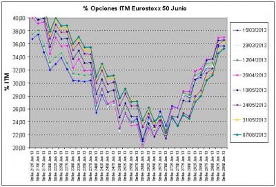 Eurostoxx Vencimiento junio 2013_06_07