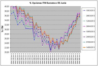 Eurostoxx Vencimiento junio 2013_06_14