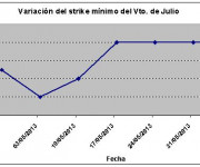 Eurostoxx strike mínimo julio 130607