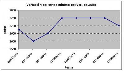 Eurostoxx strike mínimo julio 130614